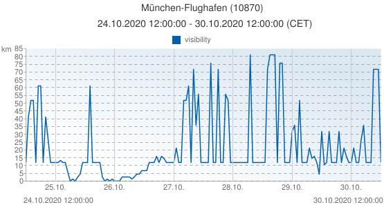München-Flughafen, Germany (10870): visibility: 24.10.2020 12:00:00 - 30.10.2020 12:00:00 (CET)