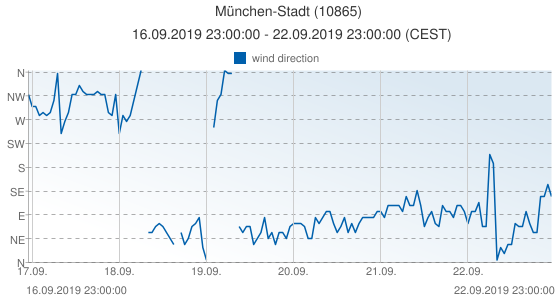 München-Stadt, Germany (10865): wind direction: 16.09.2019 23:00:00 - 22.09.2019 23:00:00 (CEST)