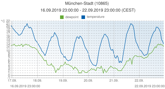 München-Stadt, Germany (10865): temperature & dewpoint: 16.09.2019 23:00:00 - 22.09.2019 23:00:00 (CEST)