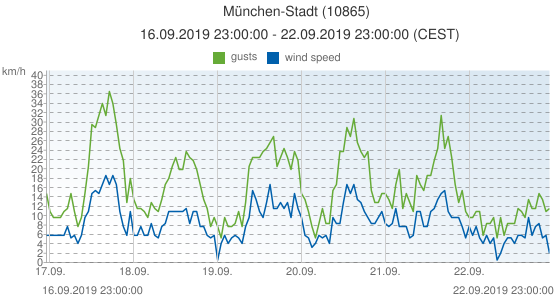München-Stadt, Germany (10865): wind speed & gusts: 16.09.2019 23:00:00 - 22.09.2019 23:00:00 (CEST)