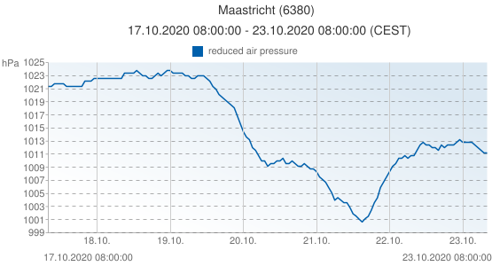 Maastricht, Netherlands (6380): reduced air pressure: 17.10.2020 08:00:00 - 23.10.2020 08:00:00 (CEST)