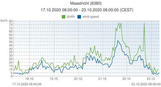 Maastricht, Netherlands (6380): wind speed & gusts: 17.10.2020 08:00:00 - 23.10.2020 08:00:00 (CEST)