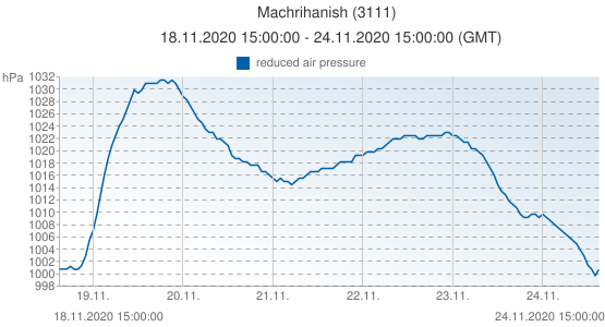 Machrihanish, United Kingdom (3111): reduced air pressure: 18.11.2020 15:00:00 - 24.11.2020 15:00:00 (GMT)