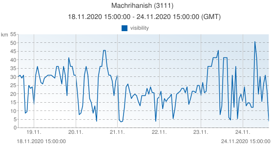 Machrihanish, United Kingdom (3111): visibility: 18.11.2020 15:00:00 - 24.11.2020 15:00:00 (GMT)