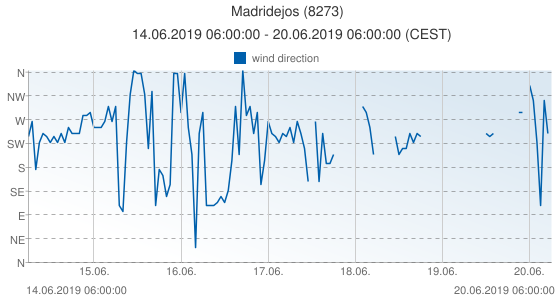 Madridejos, Spain (8273): wind direction: 14.06.2019 06:00:00 - 20.06.2019 06:00:00 (CEST)