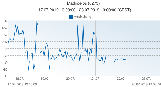 Madridejos, Spanje (8273): windrichting: 17.07.2019 13:00:00 - 23.07.2019 13:00:00 (CEST)