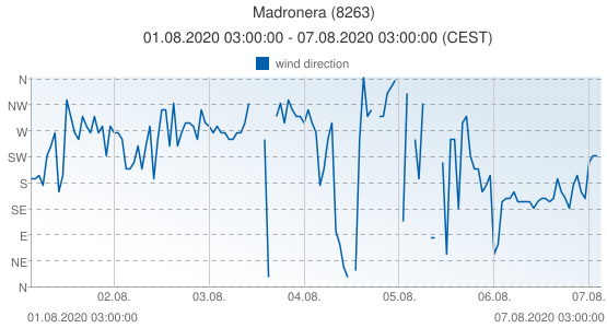 Madronera, Spain (8263): wind direction: 01.08.2020 03:00:00 - 07.08.2020 03:00:00 (CEST)