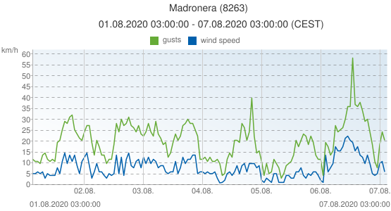 Madronera, Spain (8263): wind speed & gusts: 01.08.2020 03:00:00 - 07.08.2020 03:00:00 (CEST)