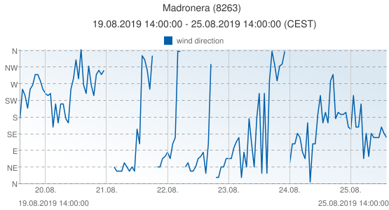 Madronera, Spain (8263): wind direction: 19.08.2019 14:00:00 - 25.08.2019 14:00:00 (CEST)