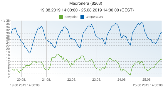 Madronera, Spain (8263): temperature & dewpoint: 19.08.2019 14:00:00 - 25.08.2019 14:00:00 (CEST)