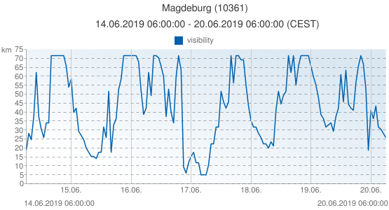 Magdeburg, Germany (10361): visibility: 14.06.2019 06:00:00 - 20.06.2019 06:00:00 (CEST)
