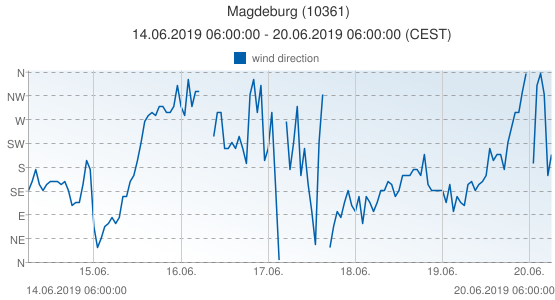 Magdeburg, Germany (10361): wind direction: 14.06.2019 06:00:00 - 20.06.2019 06:00:00 (CEST)