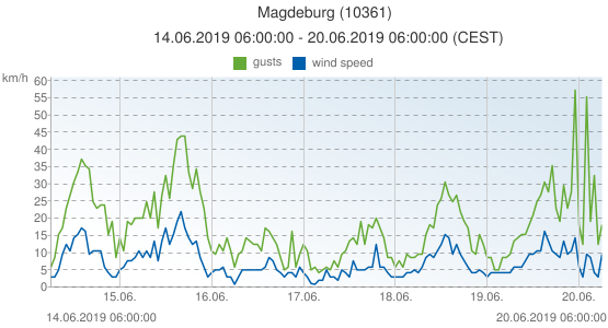 Magdeburg, Germany (10361): wind speed & gusts: 14.06.2019 06:00:00 - 20.06.2019 06:00:00 (CEST)