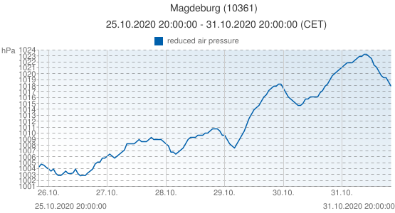 Magdeburg, Germany (10361): reduced air pressure: 25.10.2020 20:00:00 - 31.10.2020 20:00:00 (CET)