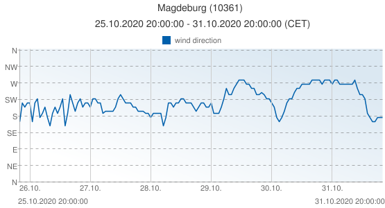 Magdeburg, Germany (10361): wind direction: 25.10.2020 20:00:00 - 31.10.2020 20:00:00 (CET)
