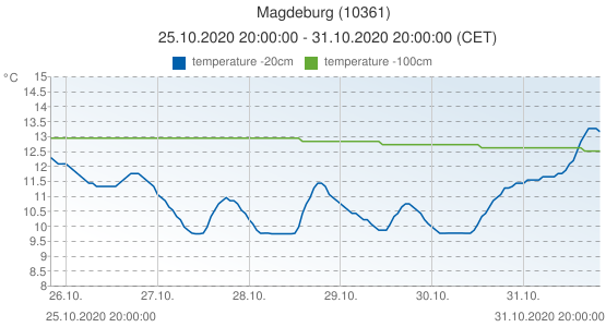 Magdeburg, Germany (10361): temperature -20cm & temperature -100cm: 25.10.2020 20:00:00 - 31.10.2020 20:00:00 (CET)