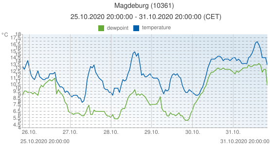 Magdeburg, Germany (10361): temperature & dewpoint: 25.10.2020 20:00:00 - 31.10.2020 20:00:00 (CET)