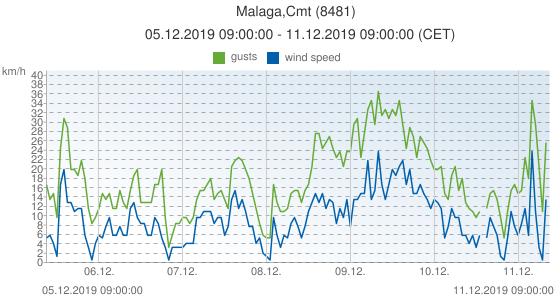 Malaga,Cmt, Spain (8481): wind speed & gusts: 05.12.2019 09:00:00 - 11.12.2019 09:00:00 (CET)