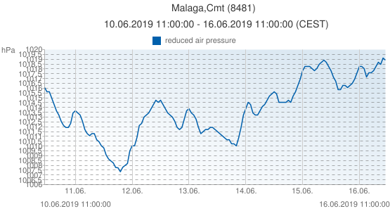 Malaga,Cmt, España (8481): reduced air pressure: 10.06.2019 11:00:00 - 16.06.2019 11:00:00 (CEST)
