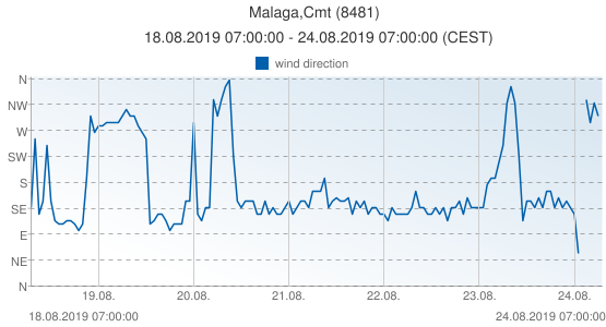 Malaga,Cmt, Spain (8481): wind direction: 18.08.2019 07:00:00 - 24.08.2019 07:00:00 (CEST)