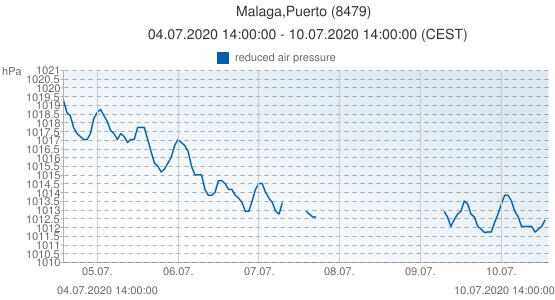 Malaga,Puerto, España (8479): reduced air pressure: 04.07.2020 14:00:00 - 10.07.2020 14:00:00 (CEST)