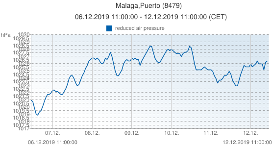 Malaga,Puerto, Spain (8479): reduced air pressure: 06.12.2019 11:00:00 - 12.12.2019 11:00:00 (CET)