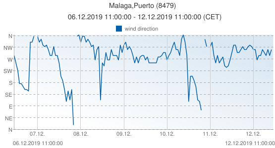 Malaga,Puerto, Spain (8479): wind direction: 06.12.2019 11:00:00 - 12.12.2019 11:00:00 (CET)
