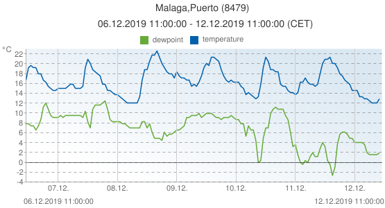 Malaga,Puerto, Spain (8479): temperature & dewpoint: 06.12.2019 11:00:00 - 12.12.2019 11:00:00 (CET)
