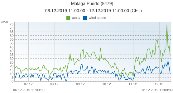 Malaga,Puerto, Spain (8479): wind speed & gusts: 06.12.2019 11:00:00 - 12.12.2019 11:00:00 (CET)