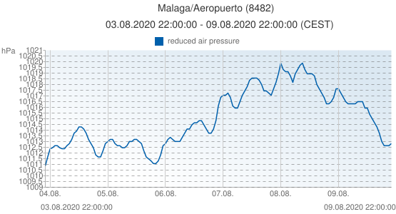 Malaga/Aeropuerto, Spain (8482): reduced air pressure: 03.08.2020 22:00:00 - 09.08.2020 22:00:00 (CEST)
