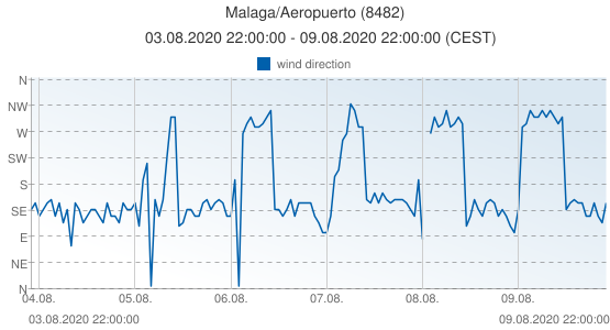 Malaga/Aeropuerto, Spain (8482): wind direction: 03.08.2020 22:00:00 - 09.08.2020 22:00:00 (CEST)
