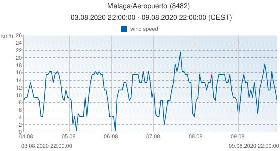 Malaga/Aeropuerto, Spain (8482): wind speed: 03.08.2020 22:00:00 - 09.08.2020 22:00:00 (CEST)