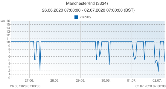 Manchester/Intl, United Kingdom (3334): visibility: 26.06.2020 07:00:00 - 02.07.2020 07:00:00 (BST)