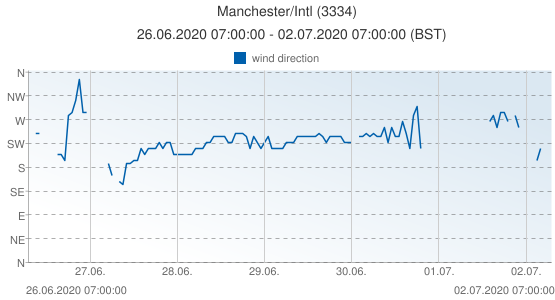 Manchester/Intl, United Kingdom (3334): wind direction: 26.06.2020 07:00:00 - 02.07.2020 07:00:00 (BST)