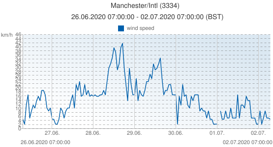 Manchester/Intl, United Kingdom (3334): wind speed: 26.06.2020 07:00:00 - 02.07.2020 07:00:00 (BST)