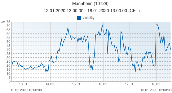 Mannheim, Germany (10729): visibility: 12.01.2020 13:00:00 - 18.01.2020 13:00:00 (CET)