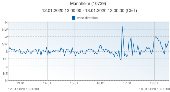 Mannheim, Germany (10729): wind direction: 12.01.2020 13:00:00 - 18.01.2020 13:00:00 (CET)
