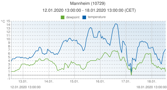 Mannheim, Germany (10729): temperature & dewpoint: 12.01.2020 13:00:00 - 18.01.2020 13:00:00 (CET)
