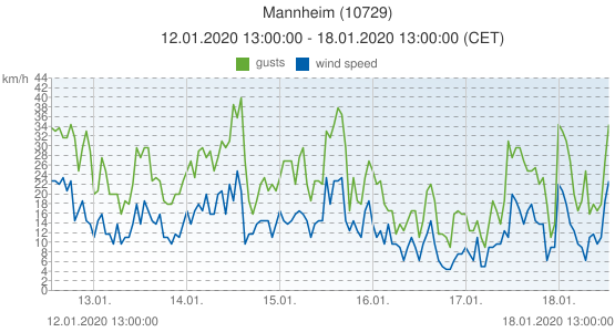 Mannheim, Germany (10729): wind speed & gusts: 12.01.2020 13:00:00 - 18.01.2020 13:00:00 (CET)