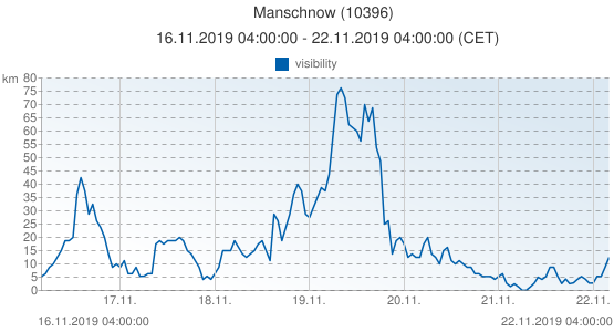 Manschnow, Allemagne (10396): visibility: 16.11.2019 04:00:00 - 22.11.2019 04:00:00 (CET)
