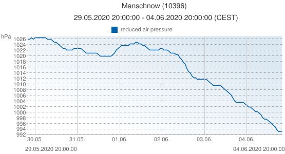 Manschnow, Germany (10396): reduced air pressure: 29.05.2020 20:00:00 - 04.06.2020 20:00:00 (CEST)