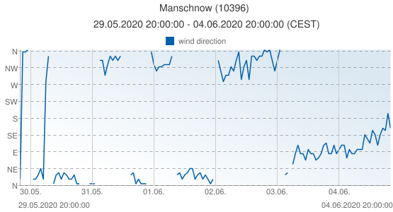 Manschnow, Germany (10396): wind direction: 29.05.2020 20:00:00 - 04.06.2020 20:00:00 (CEST)