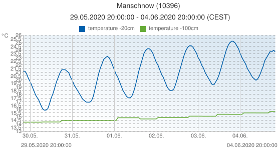 Manschnow, Germany (10396): temperature -20cm & temperature -100cm: 29.05.2020 20:00:00 - 04.06.2020 20:00:00 (CEST)
