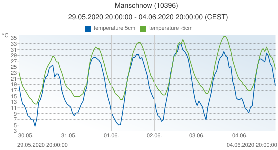Manschnow, Germany (10396): temperature 5cm & temperature -5cm: 29.05.2020 20:00:00 - 04.06.2020 20:00:00 (CEST)