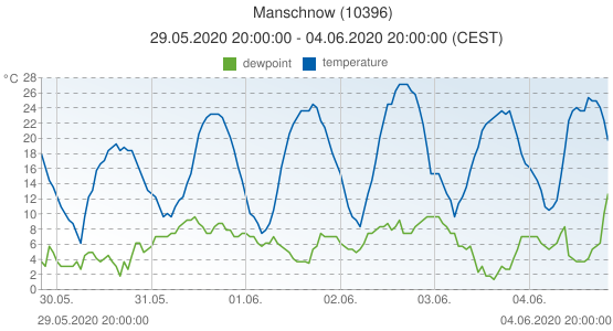 Manschnow, Germany (10396): temperature & dewpoint: 29.05.2020 20:00:00 - 04.06.2020 20:00:00 (CEST)