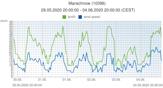 Manschnow, Germany (10396): wind speed & gusts: 29.05.2020 20:00:00 - 04.06.2020 20:00:00 (CEST)