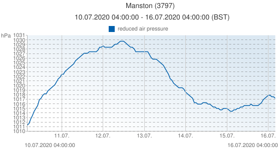 Manston, United Kingdom (3797): reduced air pressure: 10.07.2020 04:00:00 - 16.07.2020 04:00:00 (BST)