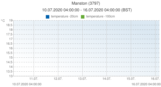Manston, United Kingdom (3797): temperature -20cm & temperature -100cm: 10.07.2020 04:00:00 - 16.07.2020 04:00:00 (BST)
