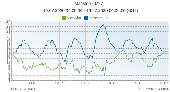 Manston, United Kingdom (3797): temperature & dewpoint: 10.07.2020 04:00:00 - 16.07.2020 04:00:00 (BST)