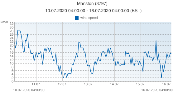 Manston, United Kingdom (3797): wind speed: 10.07.2020 04:00:00 - 16.07.2020 04:00:00 (BST)
